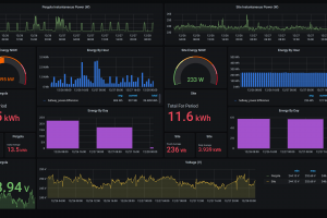 Grafana dashboard showing Shelly EM data