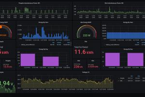 Grafana dashboard showing Shelly EM data